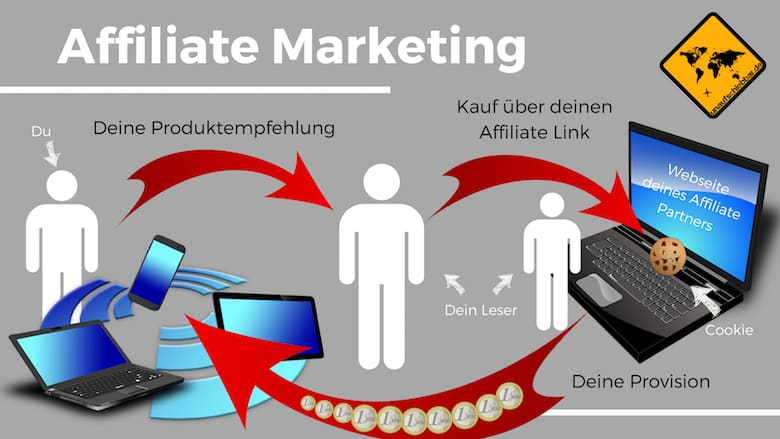 Grafik: Was ist Affiliate Marketing?