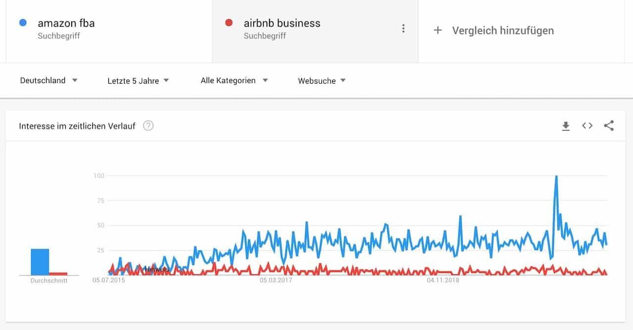 Im Verlauf sieht man, dass das Airbnb Business heute da steht wo Amazon FBA vor 5 Jahren stand
