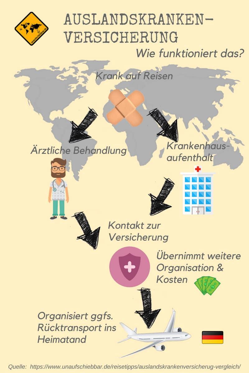 Grafische Darstellung Auslandskrankenversicherung wie funktioniert das