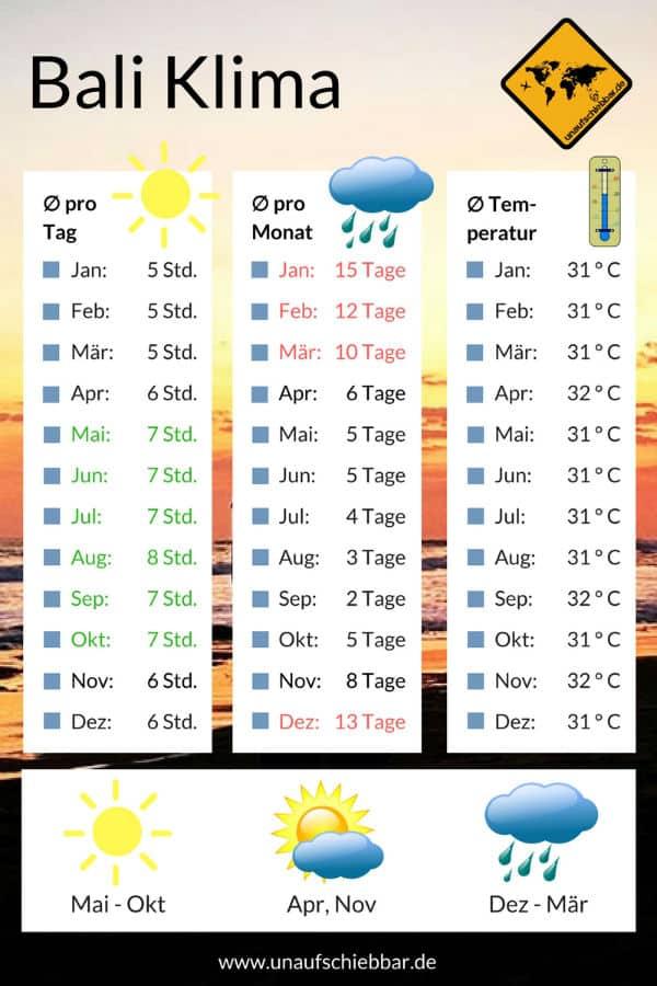 Bali Regenzeit Klimatabelle