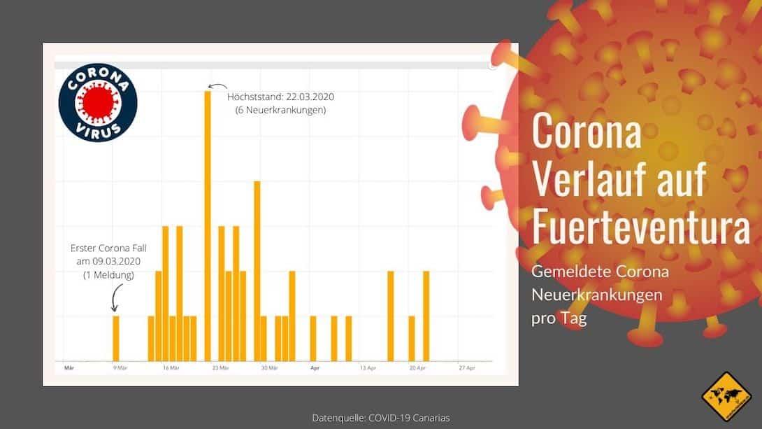 Corona Virus Fuerteventura Neuerkrankungen