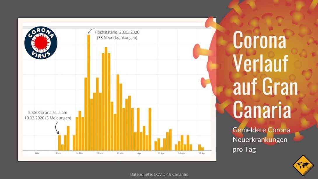 Corona Virus Gran Canaria Neuerkrankungen