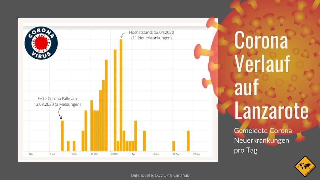 Corona Virus Lanzarote Neuerkrankungen
