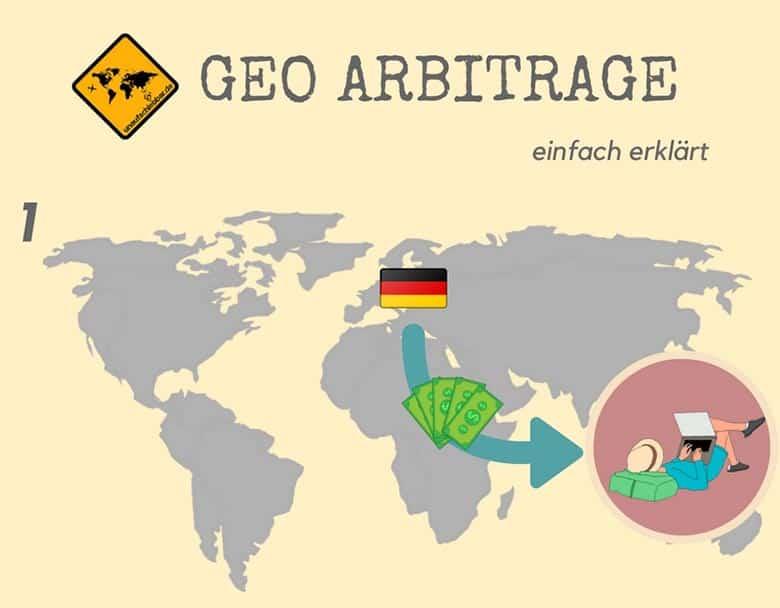 Geo Arbitrage Modell Travel 1
