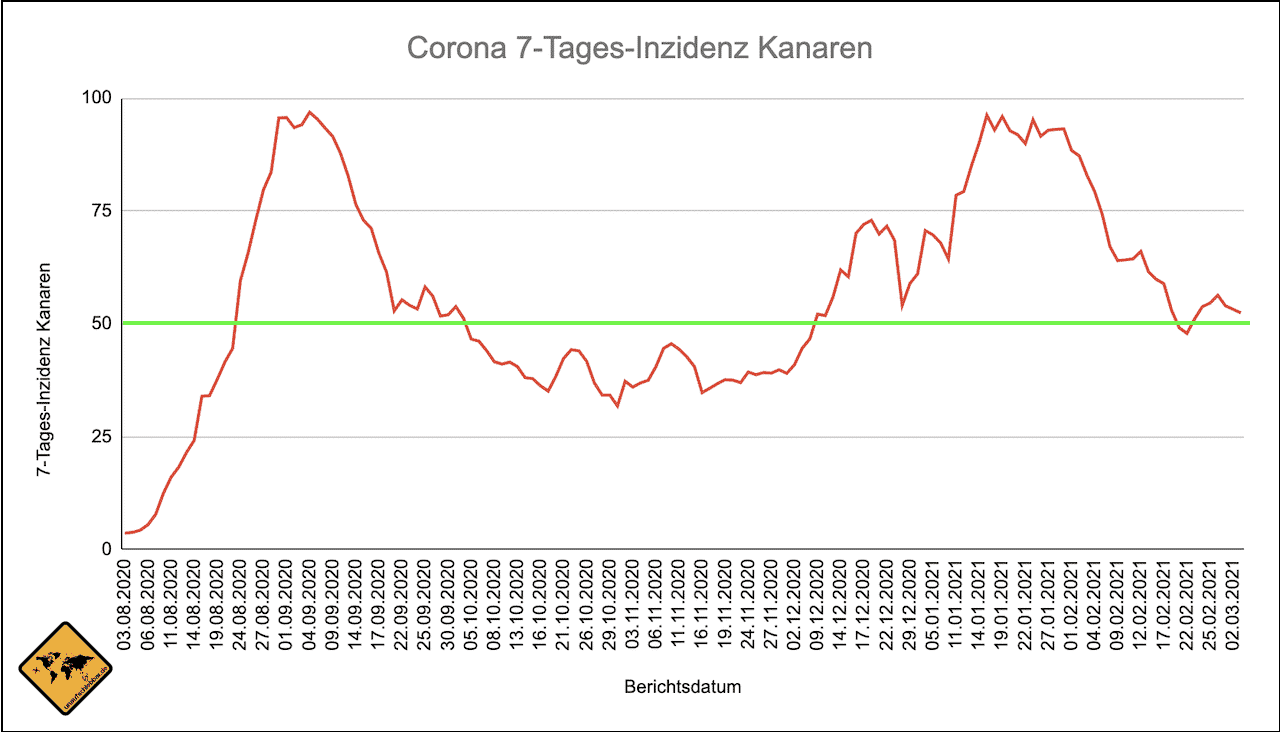 Kanaren Corona Inzidenz Verlauf Stand 03.03.2021