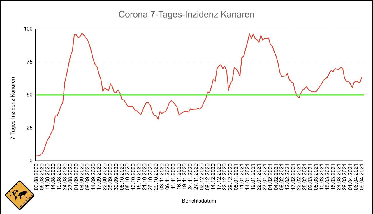 Kanaren Corona Inzidenz Verlauf Stand 09.04.2021