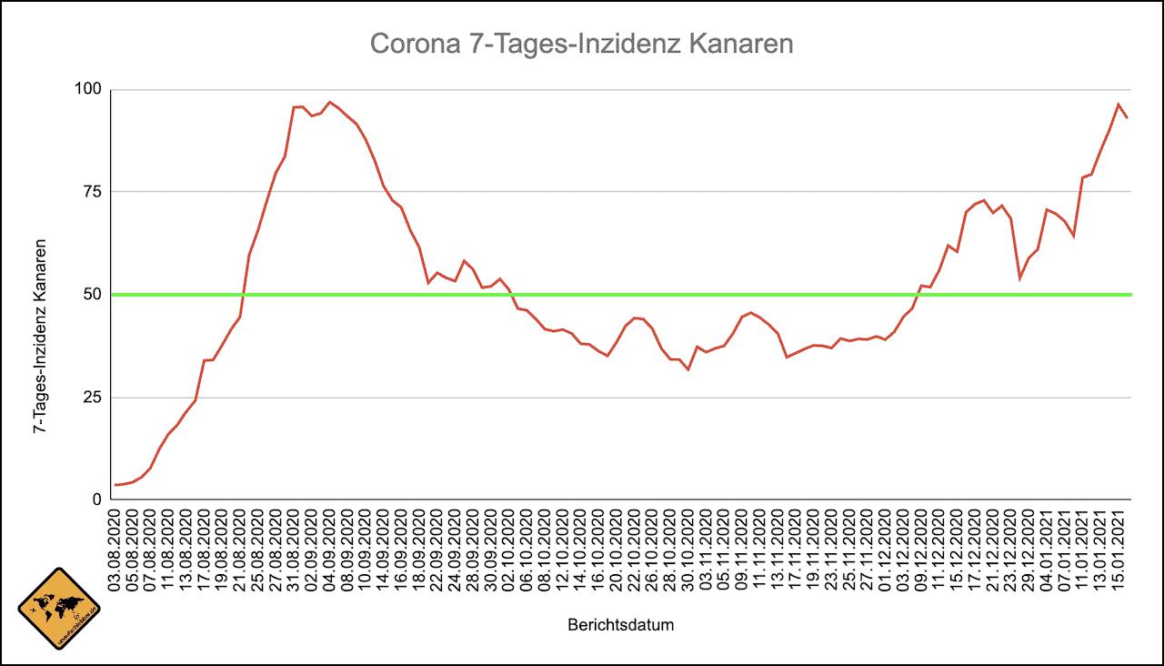 Kanaren Corona Inzidenz Verlauf Stand 18.01.2021