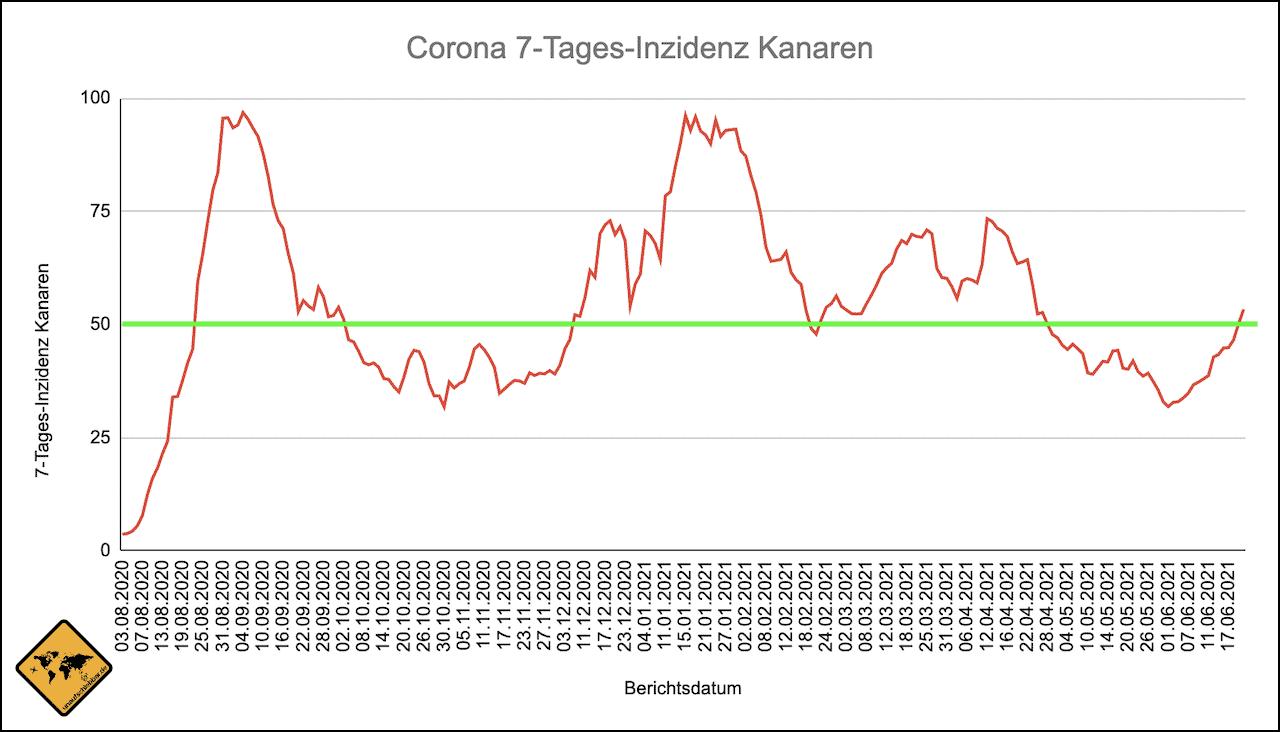 Kanaren Corona Inzidenz Verlauf Stand 22.06.2021