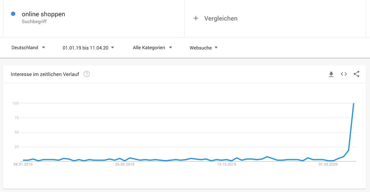 Online Shoppen Google Trends Corona
