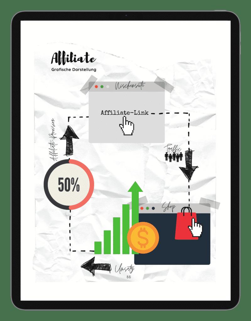 Passives Einkommen generieren Grafiken
