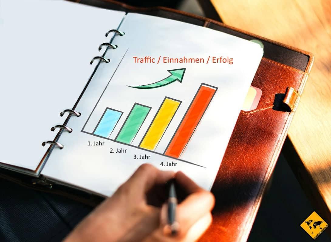 Reiseblogger Traffic Skalierung