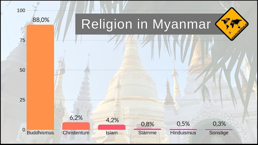 Religion in Myanmar Verteilung