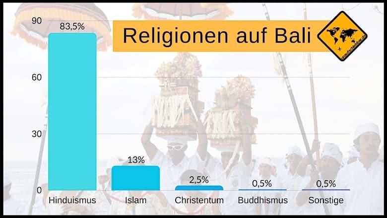 Religionen auf Bali