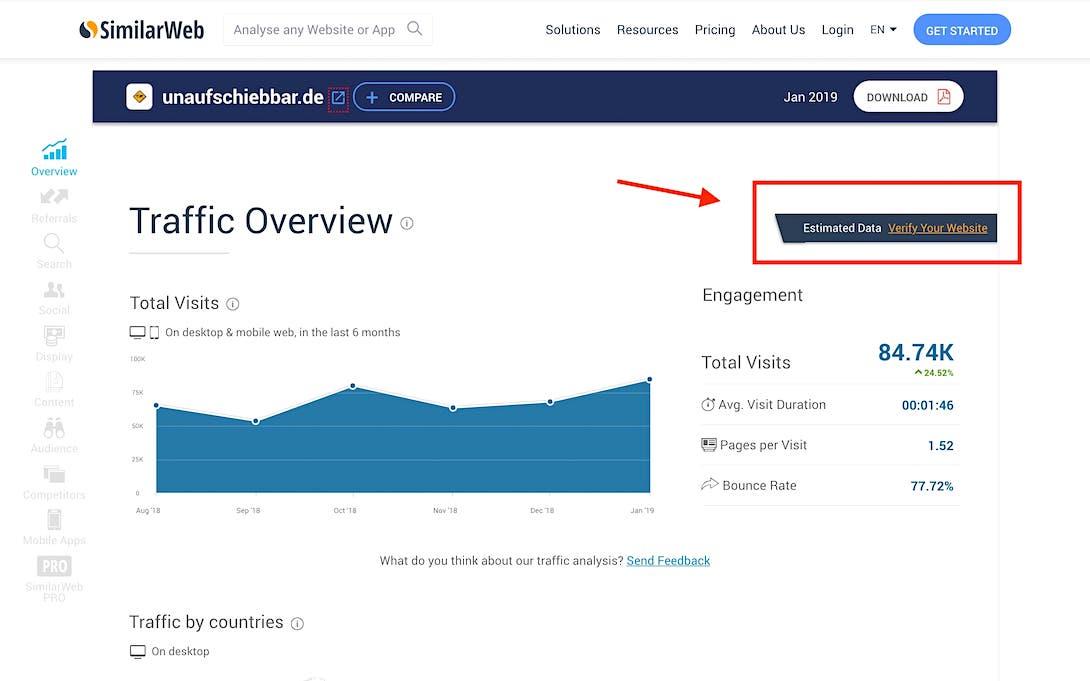 Similiarweb Verifizierung Reiseblog Ranking