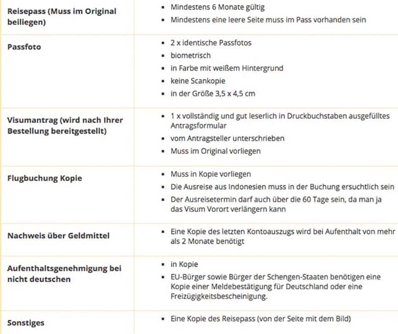 Visabox Erfahrungen Checkliste