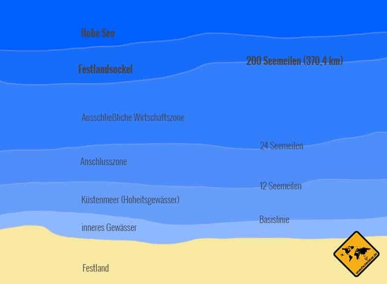 Völkerrechtliche Zonen nach dem Seerechtsübereinkommen