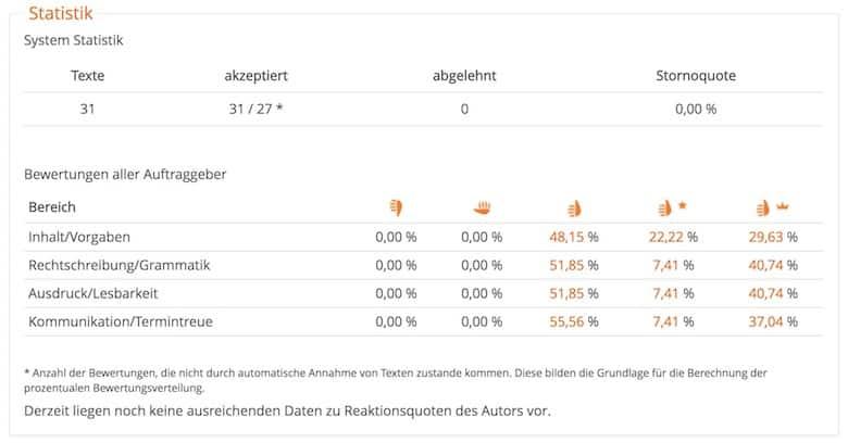 content.de Erfahrungen Autorenprofile Statistik